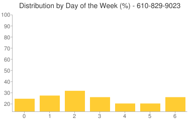 Distribution By Day 610-829-9023